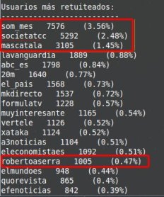 MasRetuiteados_2015
