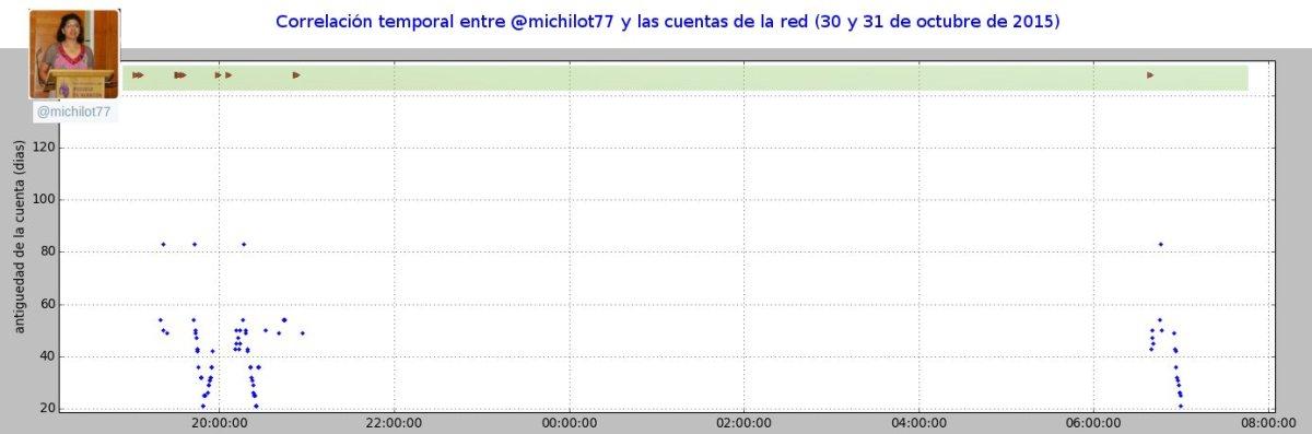 Correlacion_temporal_michilot77
