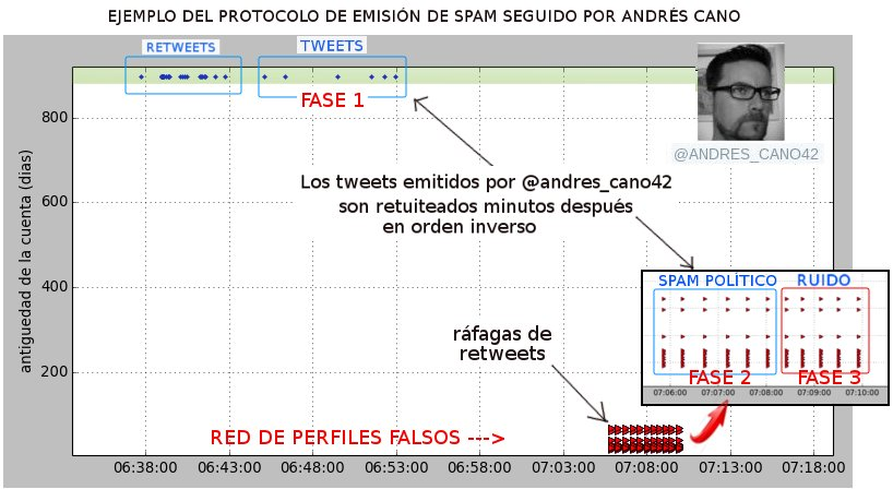 Protocolo Spam_1