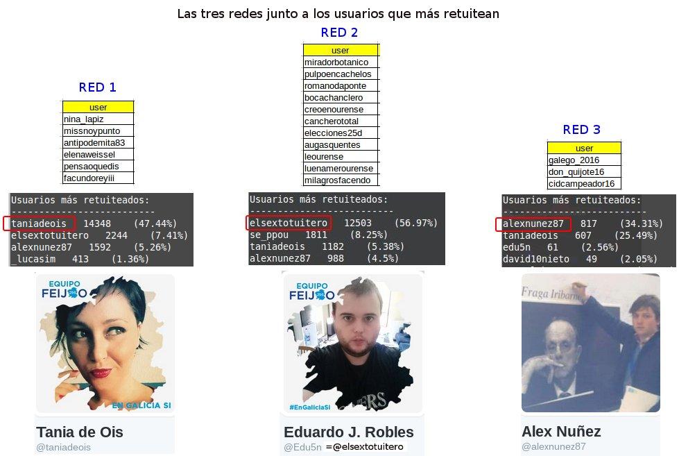 redes_galicia1